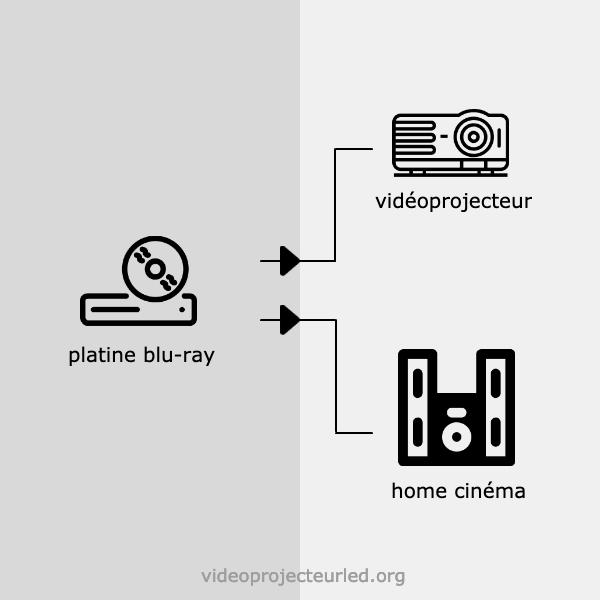 branchement videoprojecteur sans ampli